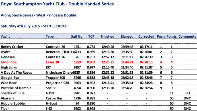 Royal Southampton Yacht Club - Double Handed Series Along Shore Series - West Princessa Double Saturday 4th July 2015 - Start 09:41:00 Yacht Type Sail No. TCF Finished Elapsed Corrected Posn Points Comments Jiminy Cricket Contessa 26 1251 0.763 12:40:48 02:59:48 02:17:11 1 1 Hydra Beneteau First 33.7 6713 0.939 12:16:30 02:35:30 02:26:01 2 2 Genesee Contessa 26 26 0.767 12:52:12 03:11:12 02:26:39 3 3 Moondog Laser 28 1259 0.902 12:25:21 02:44:21 02:28:15 4 4 High Jinks J97 9197 0.977 12:15:40 02:34:40 02:31:07 5 5 A Day At The Races Nicholson One-off 35' 127 0.886 12:32:32 02:51:32 02:31:59 6 6 Google-Eye Trapper 300 3766 0.838 12:43:18 03:02:18 02:32:46 7 7 Wee Bear Projection 920 9203 0.992 12:16:41 02:35:41 02:34:26 8 8 Pastime of Hamble She 36 4054 0.900 12:35:20 02:54:20 02:36:54 9 9 Shades of Blue J-110 9781 0.977 - - - 11 RET Akarana Castro 8m 1736 0.991 - - - 50 DNC Hubble Bubble H-Boat 34 0.830 - - - 50 DNC Tiger J-92 9202 0.978 - - - 50 DNC
