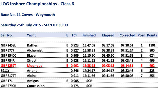 JOG Inshore Championships - Class 6 Race No. 11 Cowes - Weymouth Saturday 25th July 2015 - Start 07:30:00 Sail No. Yacht E TCF Finished Elapsed Corrected Posn Points GBR2458L Raffles E  0.923 15:47:08 08:17:08 07:38:51 1 1101 GBR5777 Alchemist E  0.927 15:58:31 08:28:31 07:51:24 2 800 GBR1540C Blazer E  0.906 16:10:50 08:40:50 07:51:53 3 624 GBR754R Xtract E  0.928 16:11:13 08:41:13 08:03:41 4 499 GBR1259T Moondog E  0.902 16:38:15 09:08:15 08:14:31 5 402 5911Y Ariane  0.846 17:24:17 09:54:17 08:22:46 6 323 GBR8172T Alcina  0.911 17:11:56 09:41:56 08:50:08 7 256 GBR171 Amigos E  0.908 SCR GBR2790R Concession  0.775 SCR