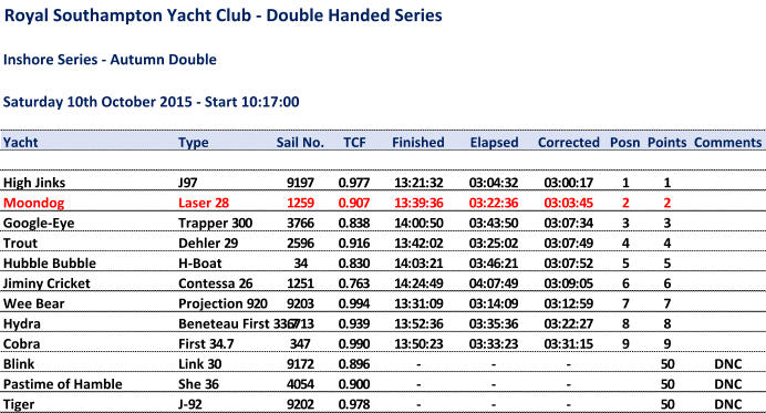 Royal Southampton Yacht Club - Double Handed Series Inshore Series - Autumn Double Saturday 10th October 2015 - Start 10:17:00 Yacht Type Sail No. TCF Finished Elapsed Corrected Posn Points Comments High Jinks J97 9197 0.977 13:21:32 03:04:32 03:00:17 1 1 Moondog Laser 28 1259 0.907 13:39:36 03:22:36 03:03:45 2 2 Google-Eye Trapper 300 3766 0.838 14:00:50 03:43:50 03:07:34 3 3 Trout Dehler 29 2596 0.916 13:42:02 03:25:02 03:07:49 4 4 Hubble Bubble H-Boat 34 0.830 14:03:21 03:46:21 03:07:52 5 5 Jiminy Cricket Contessa 26 1251 0.763 14:24:49 04:07:49 03:09:05 6 6 Wee Bear Projection 920 9203 0.994 13:31:09 03:14:09 03:12:59 7 7 Hydra Beneteau First 33.7 6713 0.939 13:52:36 03:35:36 03:22:27 8 8 Cobra First 34.7 347 0.990 13:50:23 03:33:23 03:31:15 9 9 Blink Link 30 9172 0.896 - - - 50 DNC Pastime of Hamble She 36 4054 0.900 - - - 50 DNC Tiger J-92 9202 0.978 - - - 50 DNC