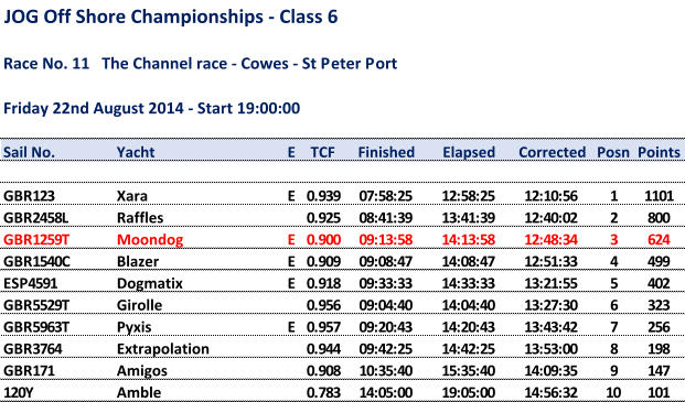 JOG Off Shore Championships - Class 6 Race No. 11   The Channel race - Cowes - St Peter Port Friday 22nd August 2014 - Start 19:00:00 Sail No. Yacht E TCF Finished Elapsed Corrected Posn Points GBR123 Xara E  0.939 07:58:25 12:58:25 12:10:56 1 1101 GBR2458L Raffles  0.925 08:41:39 13:41:39 12:40:02 2 800 GBR1259T Moondog E  0.900 09:13:58 14:13:58 12:48:34 3 624 GBR1540C Blazer E  0.909 09:08:47 14:08:47 12:51:33 4 499 ESP4591 Dogmatix E  0.918 09:33:33 14:33:33 13:21:55 5 402 GBR5529T Girolle  0.956 09:04:40 14:04:40 13:27:30 6 323 GBR5963T Pyxis E  0.957 09:20:43 14:20:43 13:43:42 7 256 GBR3764 Extrapolation  0.944 09:42:25 14:42:25 13:53:00 8 198 GBR171 Amigos  0.908 10:35:40 15:35:40 14:09:35 9 147 120Y Amble  0.783 14:05:00 19:05:00 14:56:32 10 101